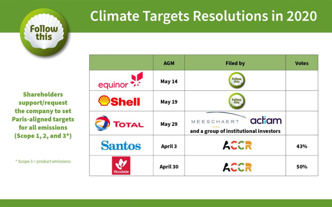 Investor briefing on five climate targets resolutions