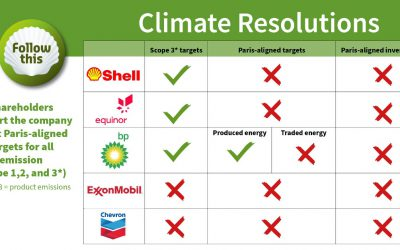 Follow This Climate Targets Resolutions filed for 2020 AGMs