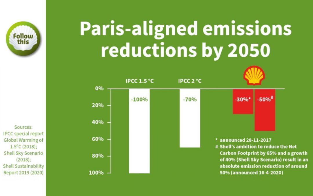 Nieuwe ambitie Shell nog steeds niet in lijn met Parijs