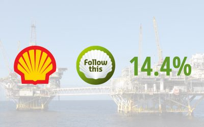 Support for Follow This climate resolution Shell more than doubles to 14.4%