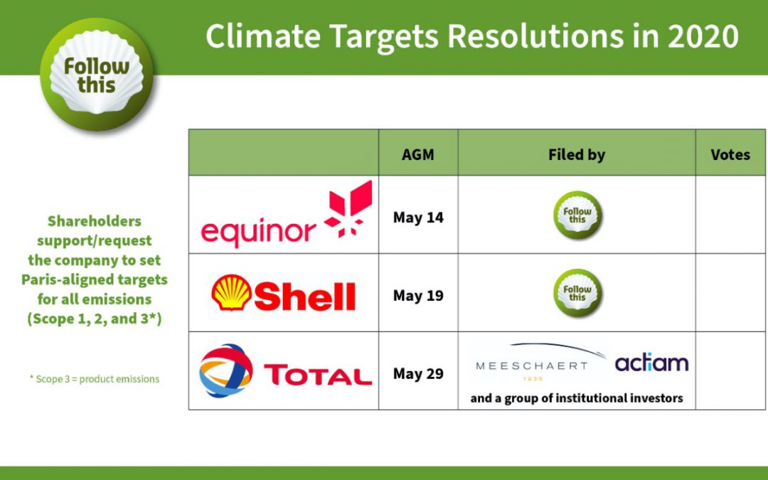 Shell won't guarantee shareholders that new climate ambition leads to emissions reductions by 2030