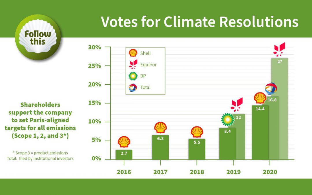Global investors' alliance adopts Follow This climate targets