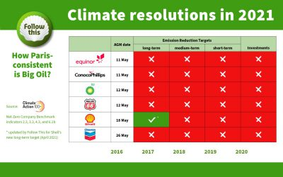 Your votes on climate resolutions at Big Oil in May