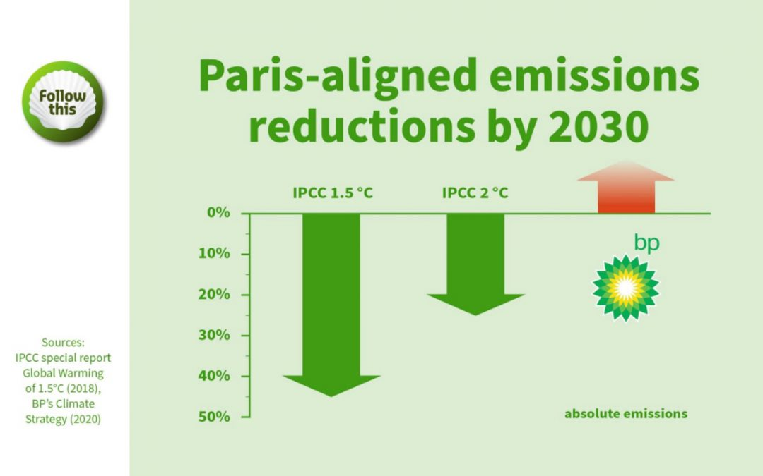 Why should investors vote for the climate resolution at BP (resolution 13)?