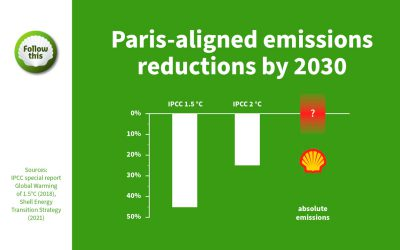 Why should investors in Shell vote FOR climate resolution 21?