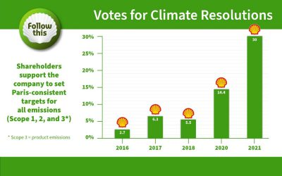 Support for Follow This climate resolution more than doubles,signallingdissent over Shell's climate plan